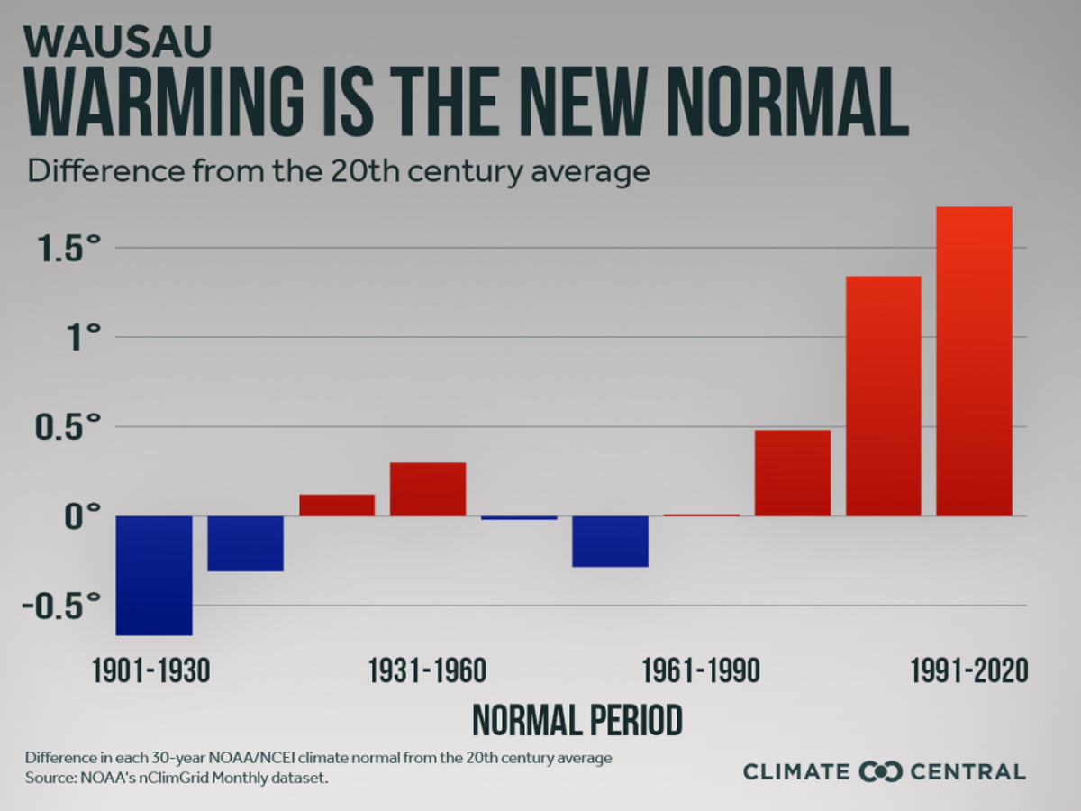 Graph: Warming is the new normal